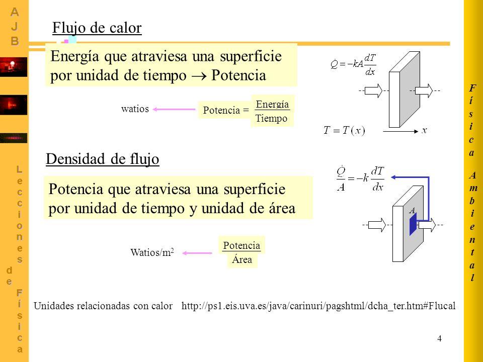 4 Flujo de calor Energía que atraviesa una superficie por unidad de tiempo Potencia http://ps1.eis.uva.es/java/carinuri/pagshtml/dcha_ter.htm#Flucal U