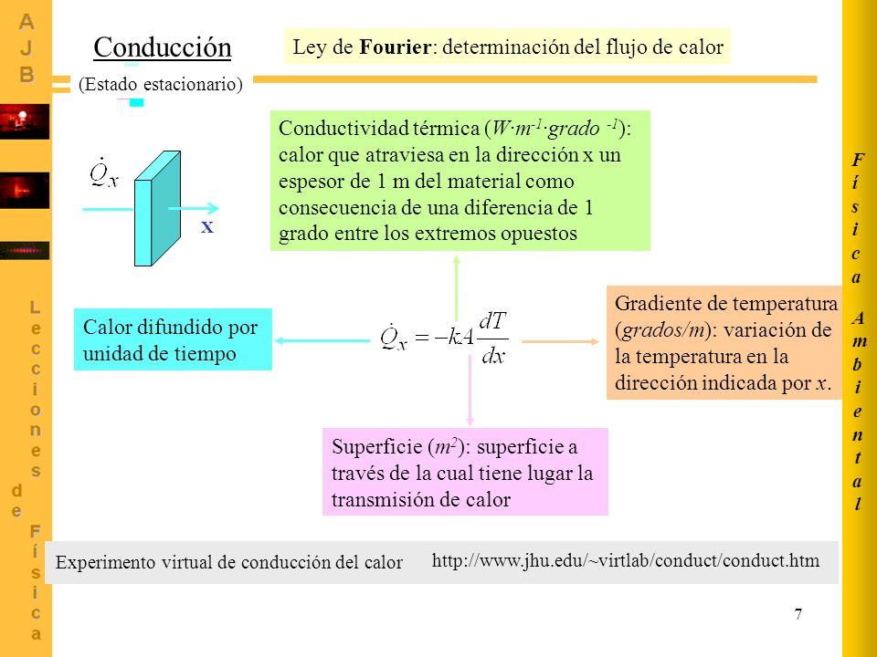 7 http://www.jhu.edu/~virtlab/conduct/conduct.htm Experimento virtual de conducción del calor Conducción Ley de Fourier: determinación del flujo de ca
