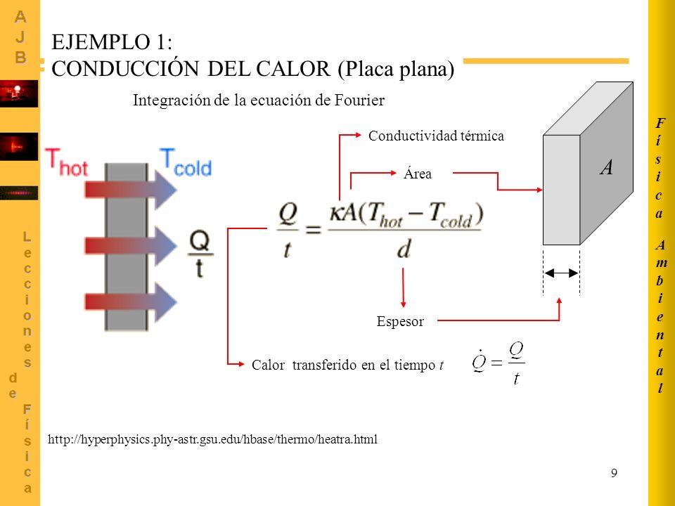 9 http://hyperphysics.phy-astr.gsu.edu/hbase/thermo/heatra.html Conductividad térmica Área A Espesor Calor transferido en el tiempo t EJEMPLO 1: CONDU