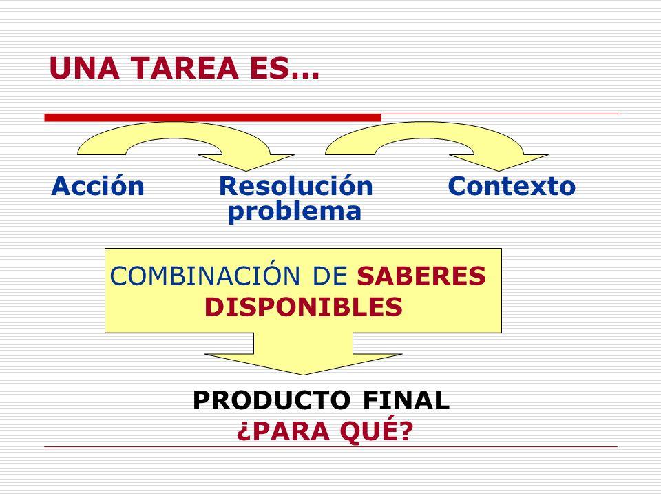 UNA TAREA ES… Acción Resolución Contexto problema PRODUCTO FINAL ¿PARA QUÉ? COMBINACIÓN DE SABERES DISPONIBLES