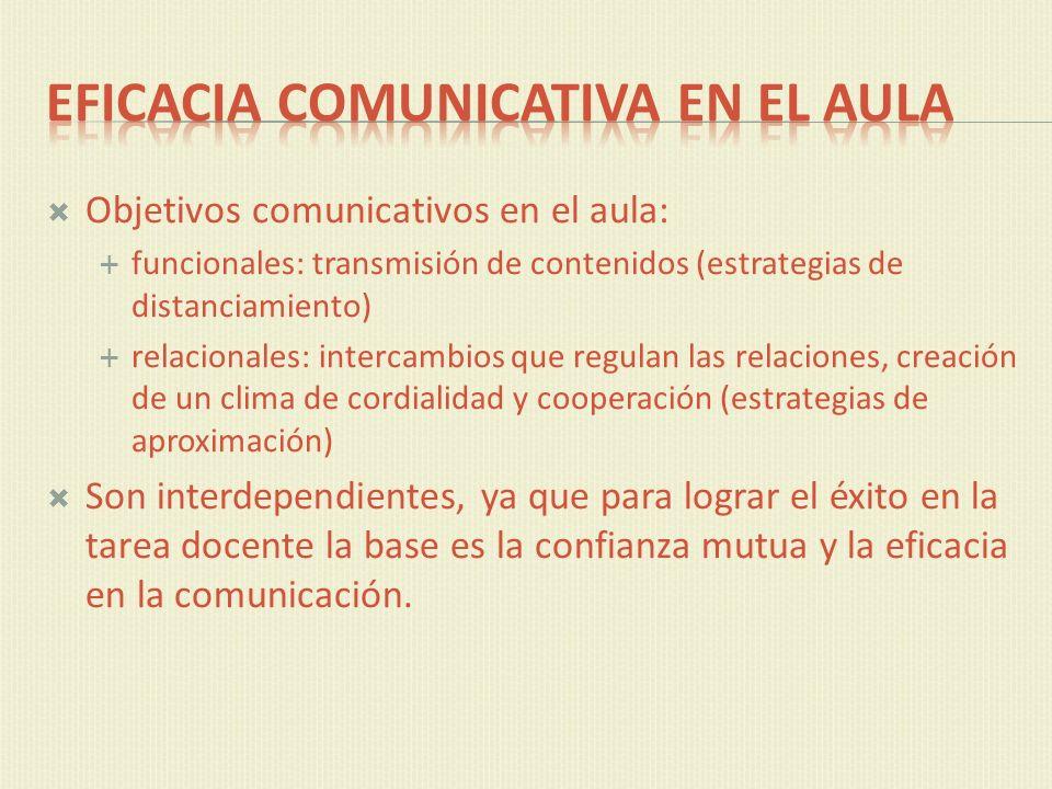 Objetivos comunicativos en el aula: funcionales: transmisión de contenidos (estrategias de distanciamiento) relacionales: intercambios que regulan las