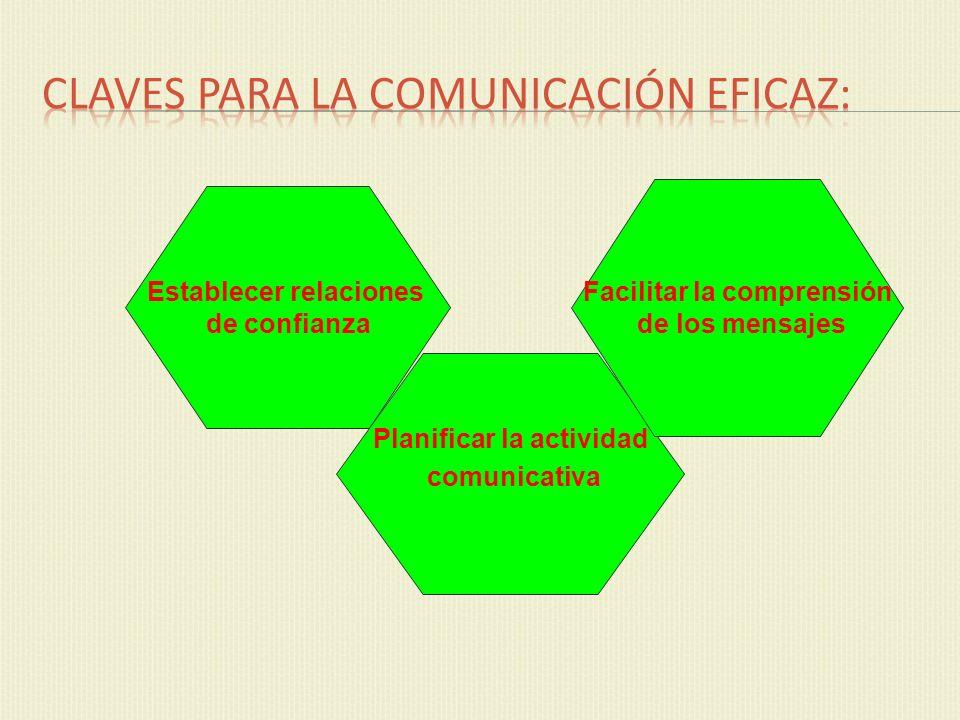 Establecer relaciones de confianza Planificar la actividad comunicativa Facilitar la comprensión de los mensajes