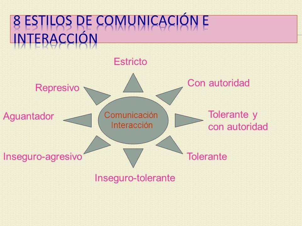 Estricto Con autoridad Tolerante y con autoridad Tolerante Inseguro-tolerante Inseguro-agresivo Aguantador Represivo Comunicación Interacción