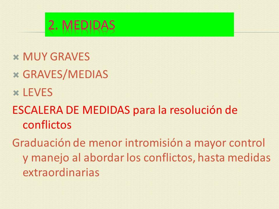 MUY GRAVES GRAVES/MEDIAS LEVES ESCALERA DE MEDIDAS para la resolución de conflictos Graduación de menor intromisión a mayor control y manejo al aborda