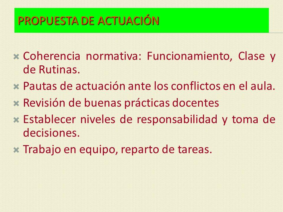 PROPUESTA DE ACTUACIÓN Coherencia normativa: Funcionamiento, Clase y de Rutinas. Pautas de actuación ante los conflictos en el aula. Revisión de buena