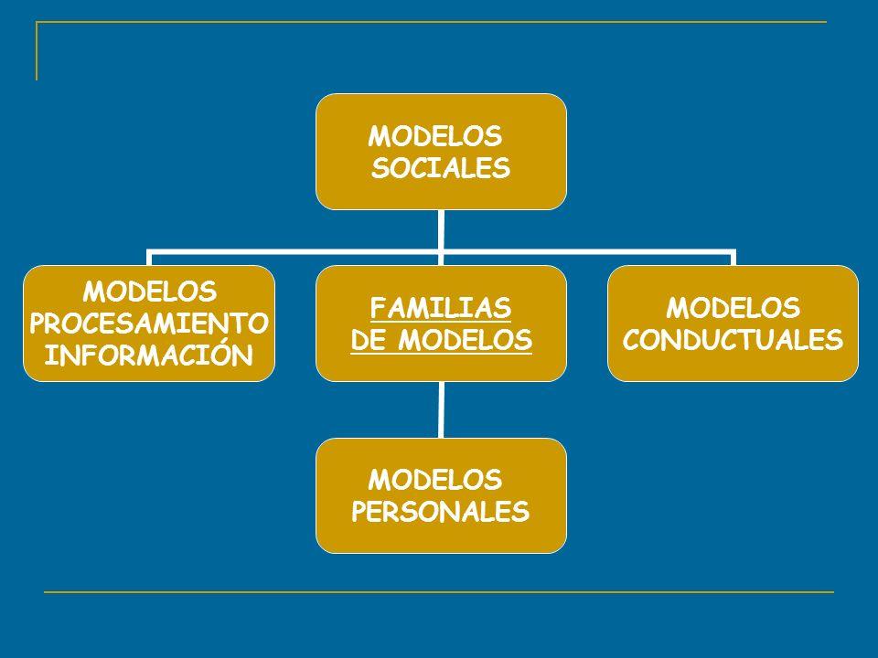 MODELOS SOCIALES MODELOS PROCESAMIENTO INFORMACIÓN FAMILIAS DE MODELOS MODELOS PERSONALES MODELOS CONDUCTUALES