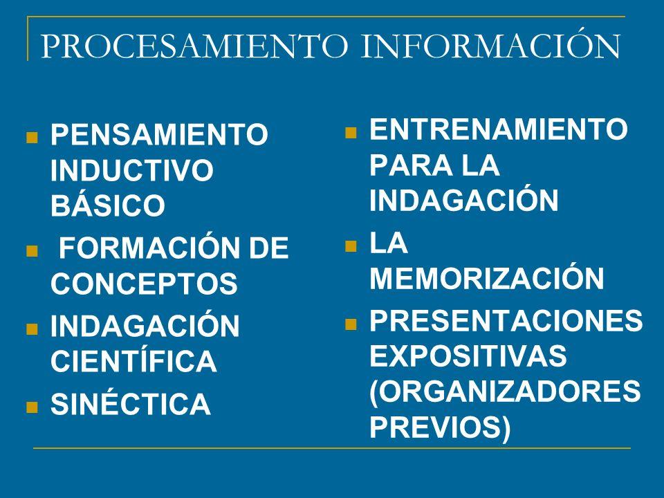 PROCESAMIENTO INFORMACIÓN PENSAMIENTO INDUCTIVO BÁSICO FORMACIÓN DE CONCEPTOS INDAGACIÓN CIENTÍFICA SINÉCTICA ENTRENAMIENTO PARA LA INDAGACIÓN LA MEMO