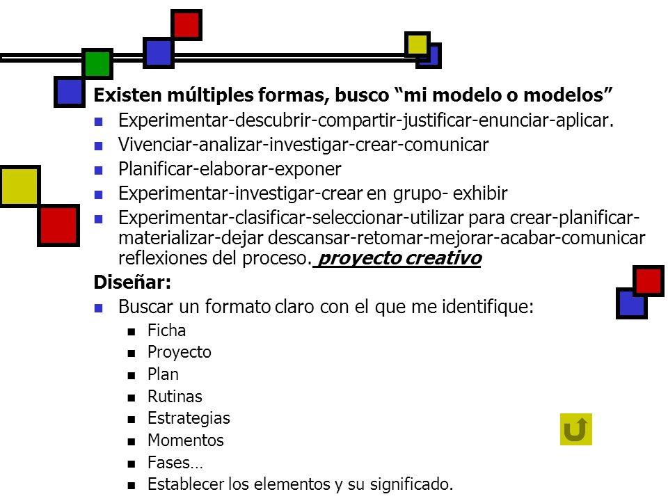 Existen múltiples formas, busco mi modelo o modelos Experimentar-descubrir-compartir-justificar-enunciar-aplicar. Vivenciar-analizar-investigar-crear-