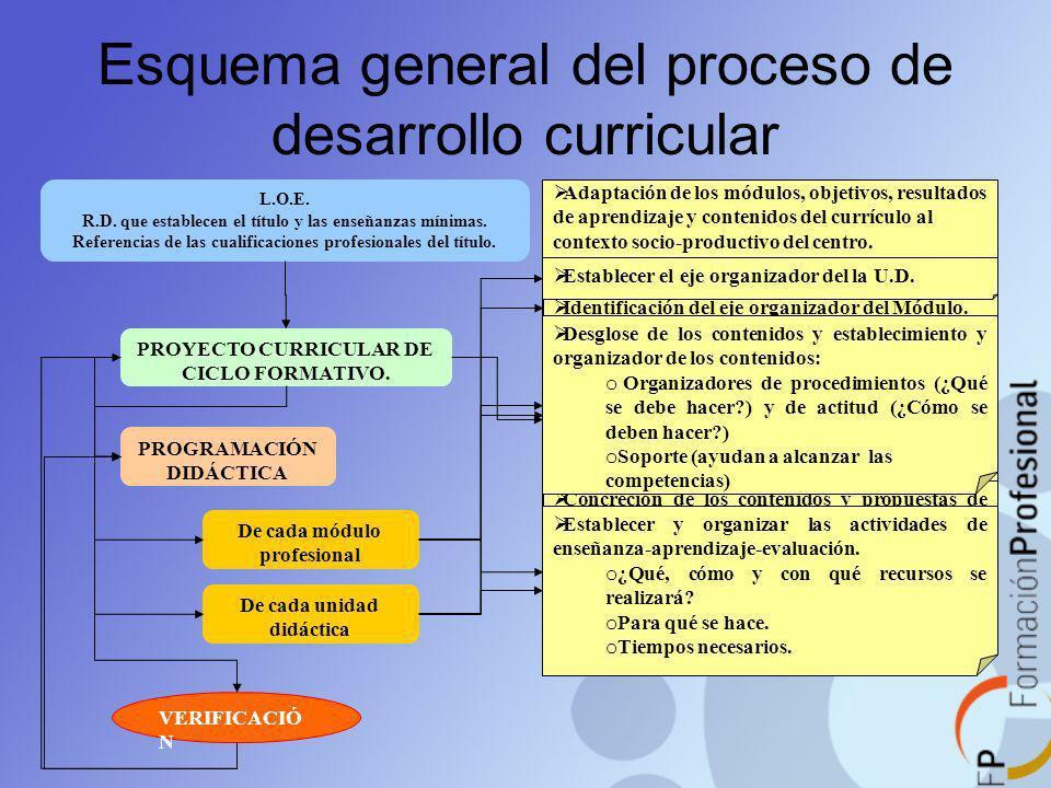 Esquema general del proceso de desarrollo curricular L.O.E. R.D. que establecen el título y las enseñanzas mínimas. Referencias de las cualificaciones