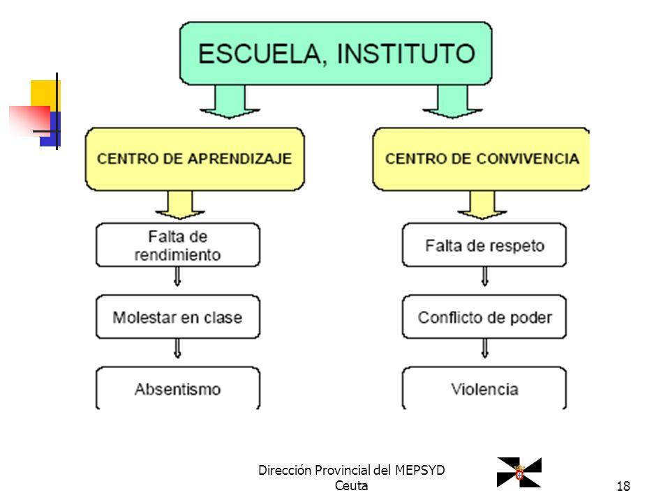 18 Dirección Provincial del MEPSYD Ceuta