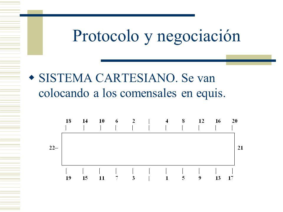 Protocolo y negociación SISTEMA CARTESIANO. Se van colocando a los comensales en equis.