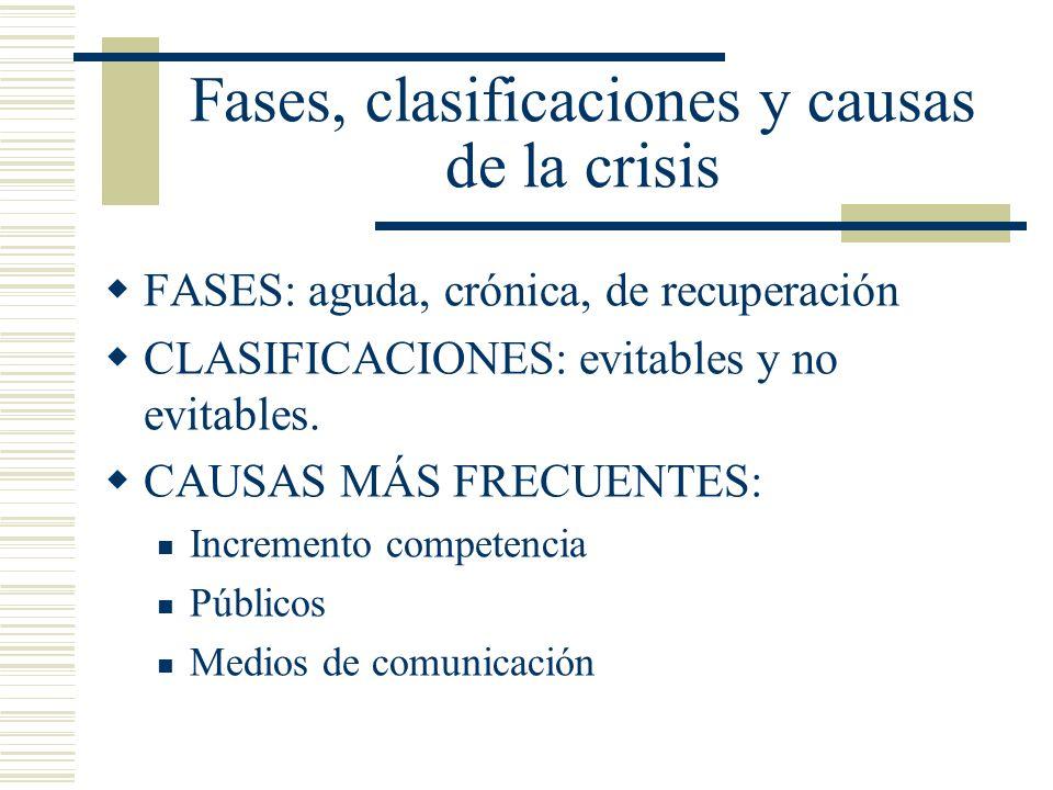 Fases, clasificaciones y causas de la crisis FASES: aguda, crónica, de recuperación CLASIFICACIONES: evitables y no evitables. CAUSAS MÁS FRECUENTES: