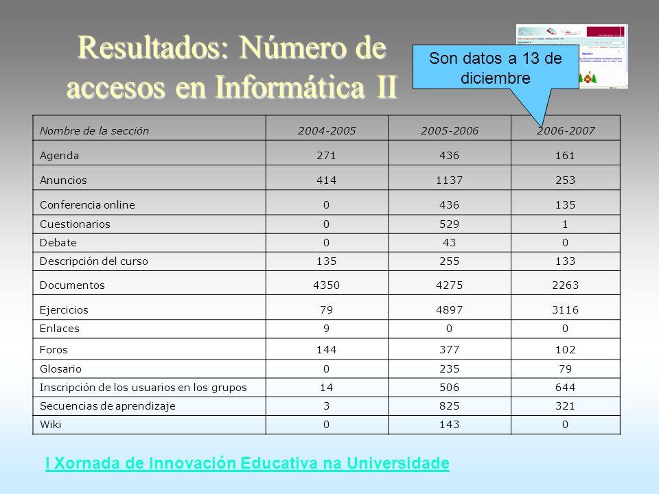 I Xornada de Innovación Educativa na Universidade Resultados: Número de accesos en Informática II Nombre de la sección 2004-20052005-20062006-2007 Age