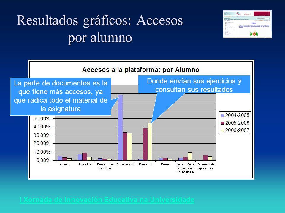 I Xornada de Innovación Educativa na Universidade Resultados gráficos: Accesos por alumno La parte de documentos es la que tiene más accesos, ya que r