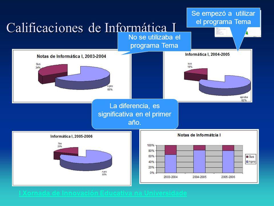 I Xornada de Innovación Educativa na Universidade Calificaciones de Informática I La diferencia, es significativa en el primer año.