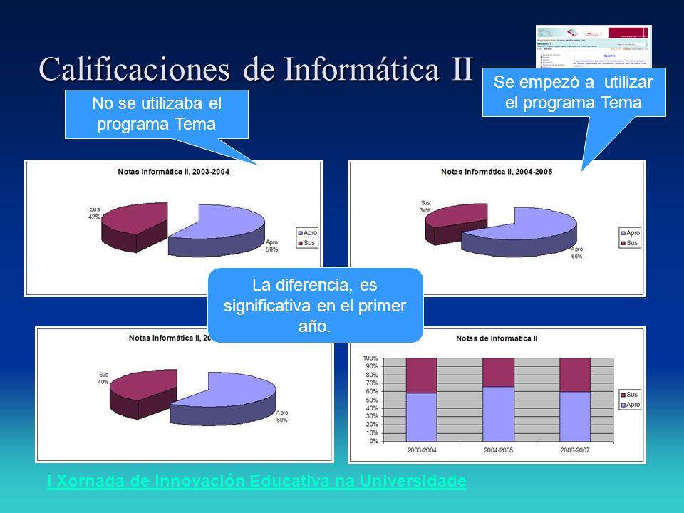 I Xornada de Innovación Educativa na Universidade Calificaciones de Informática II La diferencia, es significativa en el primer año. Se empezó a utili