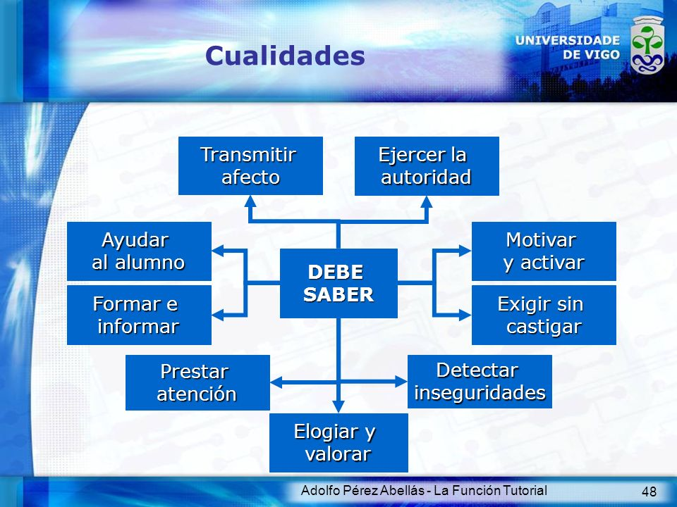 Adolfo Pérez Abellás - La Función Tutorial 48 Cualidades Transmitirafecto Ejercer la autoridad Ayudar al alumno Motivar y activar Formar e informar Ex