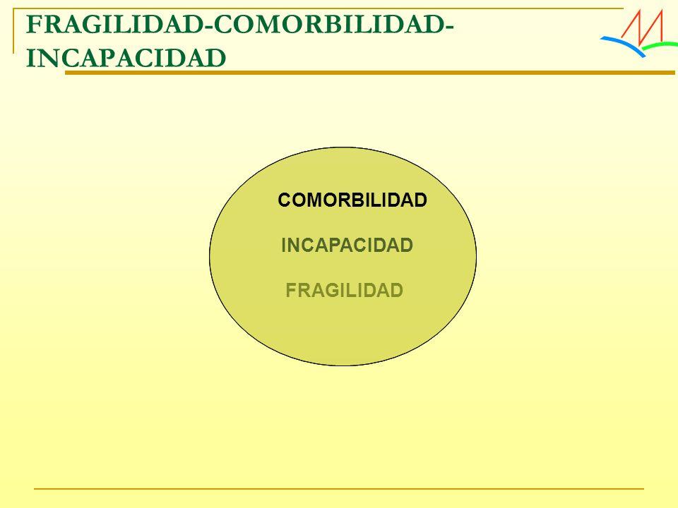 FRAGILIDAD INCAPACIDAD COMORBILIDAD FRAGILIDAD-COMORBILIDAD- INCAPACIDAD