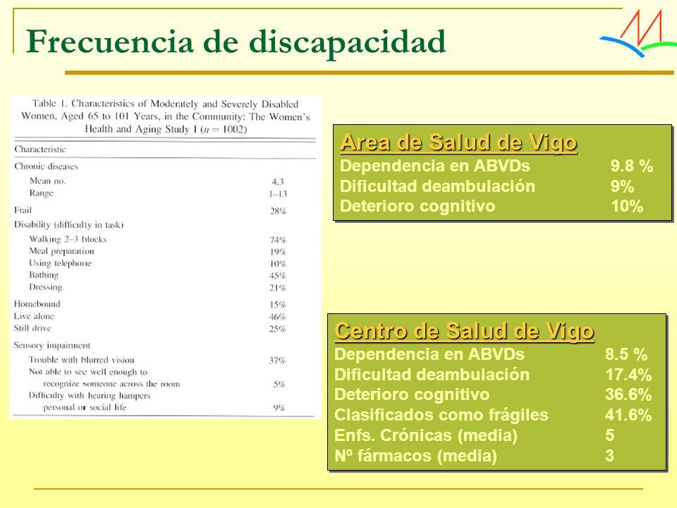 Frecuencia de discapacidad Centro de Salud de Vigo Dependencia en ABVDs 8.5 % Dificultad deambulación17.4% Deterioro cognitivo36.6% Clasificados como