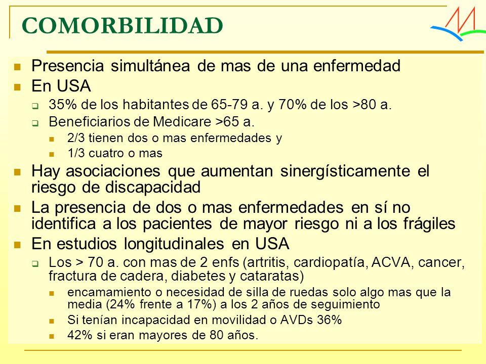 COMORBILIDAD Presencia simultánea de mas de una enfermedad En USA 35% de los habitantes de 65-79 a. y 70% de los >80 a. Beneficiarios de Medicare >65