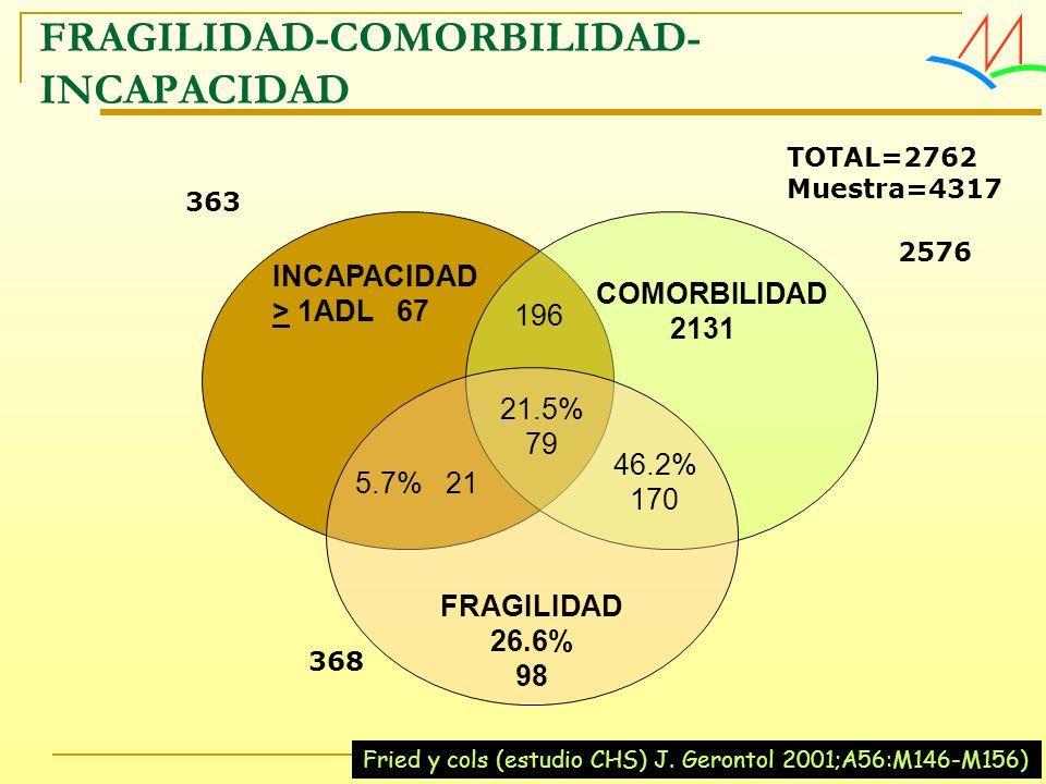 FRAGILIDAD-COMORBILIDAD- INCAPACIDAD INCAPACIDAD > 1ADL 67 COMORBILIDAD 2131 FRAGILIDAD 26.6% 98 196 21.5% 79 5.7% 21 46.2% 170 363 TOTAL=2762 Muestra