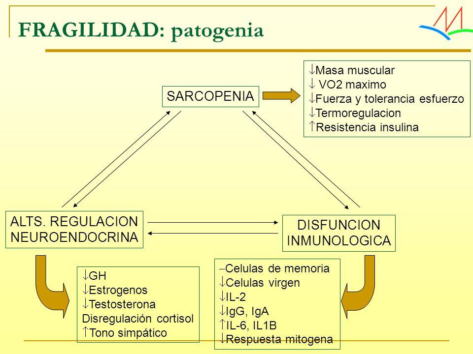 FRAGILIDAD: patogenia SARCOPENIA DISFUNCION INMUNOLOGICA ALTS. REGULACION NEUROENDOCRINA Masa muscular VO2 maximo Fuerza y tolerancia esfuerzo Termore