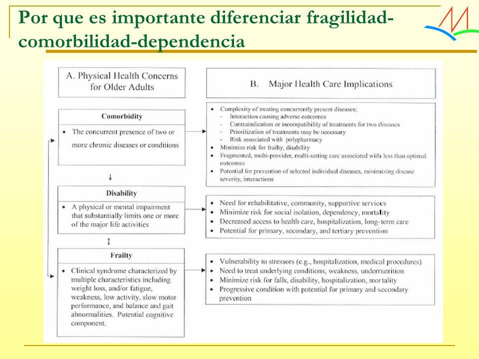 Por que es importante diferenciar fragilidad- comorbilidad-dependencia