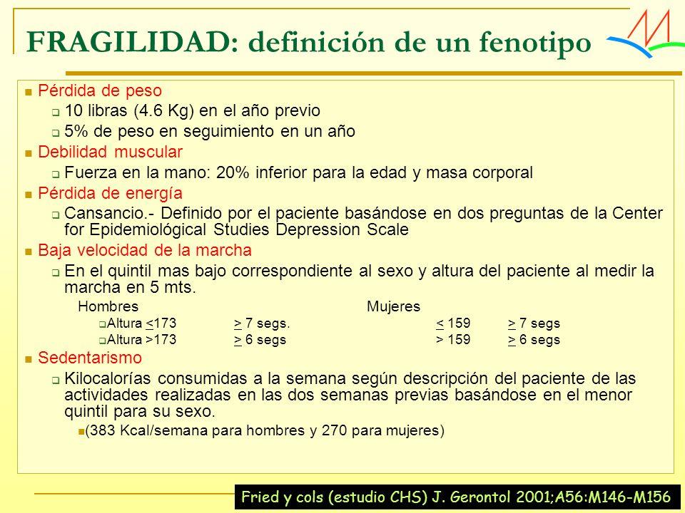 FRAGILIDAD: definición de un fenotipo Pérdida de peso 10 libras (4.6 Kg) en el año previo 5% de peso en seguimiento en un año Debilidad muscular Fuerz