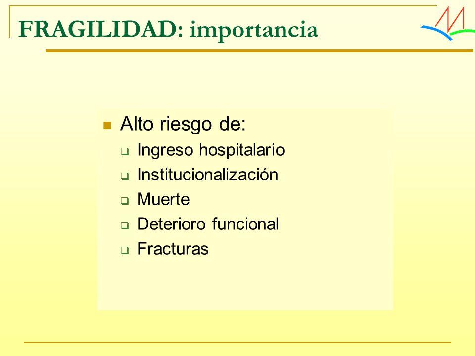FRAGILIDAD: importancia Alto riesgo de: Ingreso hospitalario Institucionalización Muerte Deterioro funcional Fracturas
