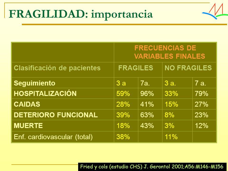 FRECUENCIAS DE VARIABLES FINALES Clasificación de pacientes FRAGILESNO FRAGILES Seguimiento3 a7a.3 a.7 a. HOSPITALIZACIÓN59%96%33%79% CAIDAS28%41%15%2