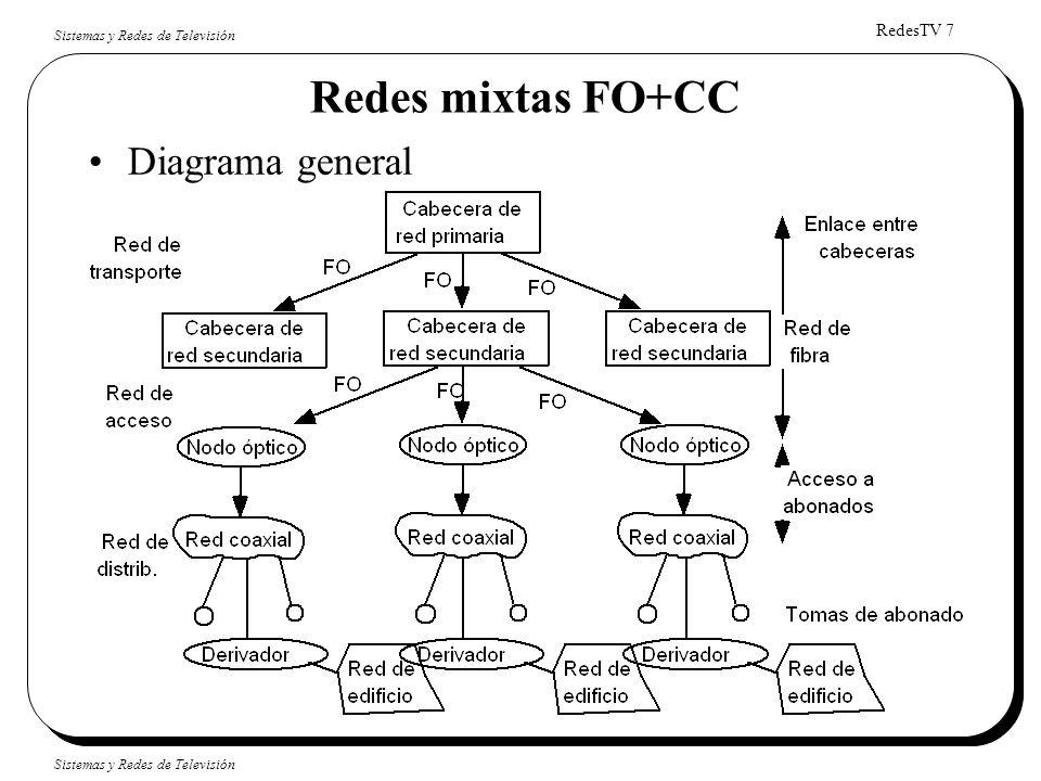 RedesTV 7 Sistemas y Redes de Televisión Redes mixtas FO+CC Diagrama general
