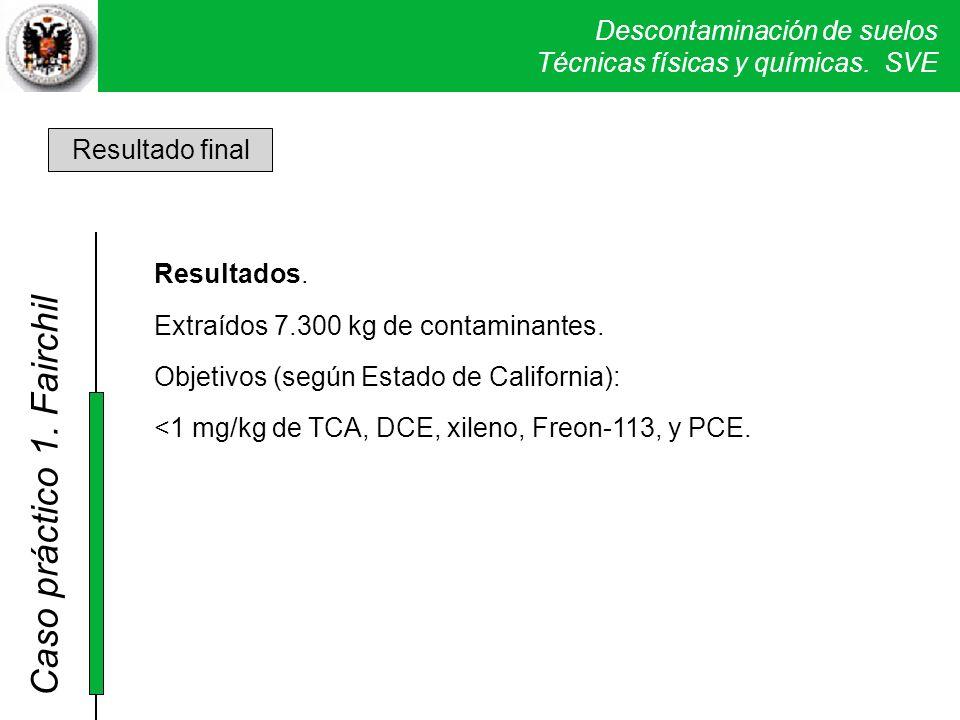 Descontaminación de suelos Técnicas físicas y químicas. SVE Caso práctico 1. Fairchil Resultado final Resultados. Extraídos 7.300 kg de contaminantes.