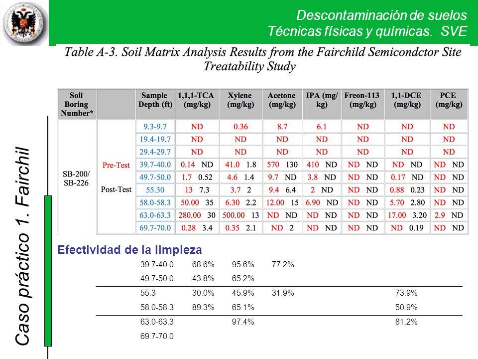 Descontaminación de suelos Técnicas físicas y químicas. SVE Caso práctico 1. Fairchil Efectividad de la limpieza 68.6% 43.8% 30.0% 89.3% 39.7-40.0 49.