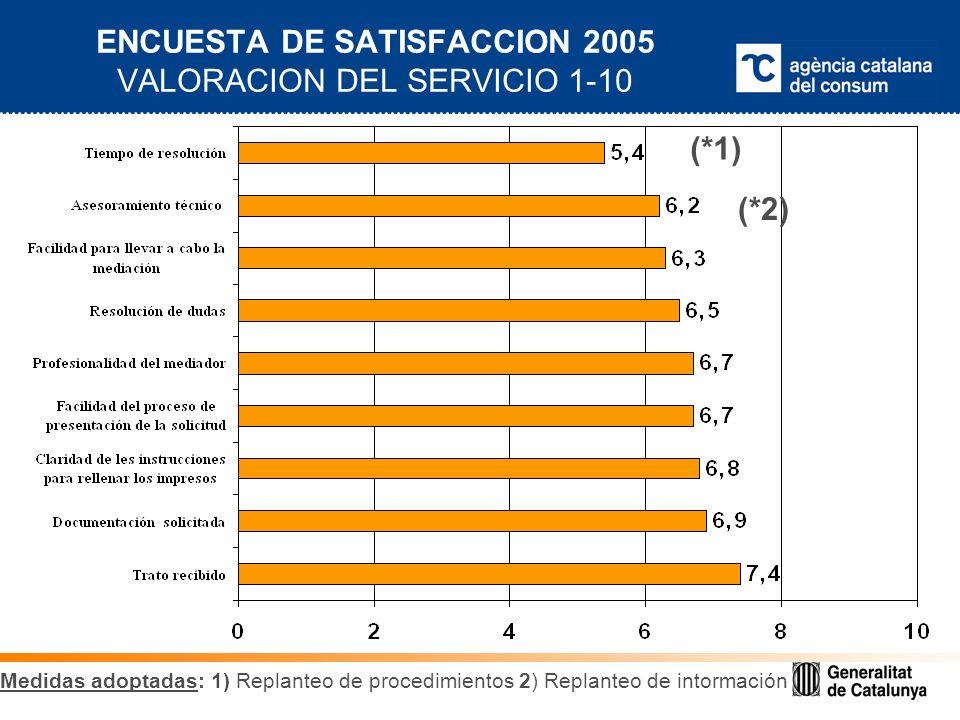 ENCUESTA DE SATISFACCION 2005 VALORACION DEL SERVICIO 1-10 (*2) (*1) Medidas adoptadas: 1) Replanteo de procedimientos 2) Replanteo de intormación