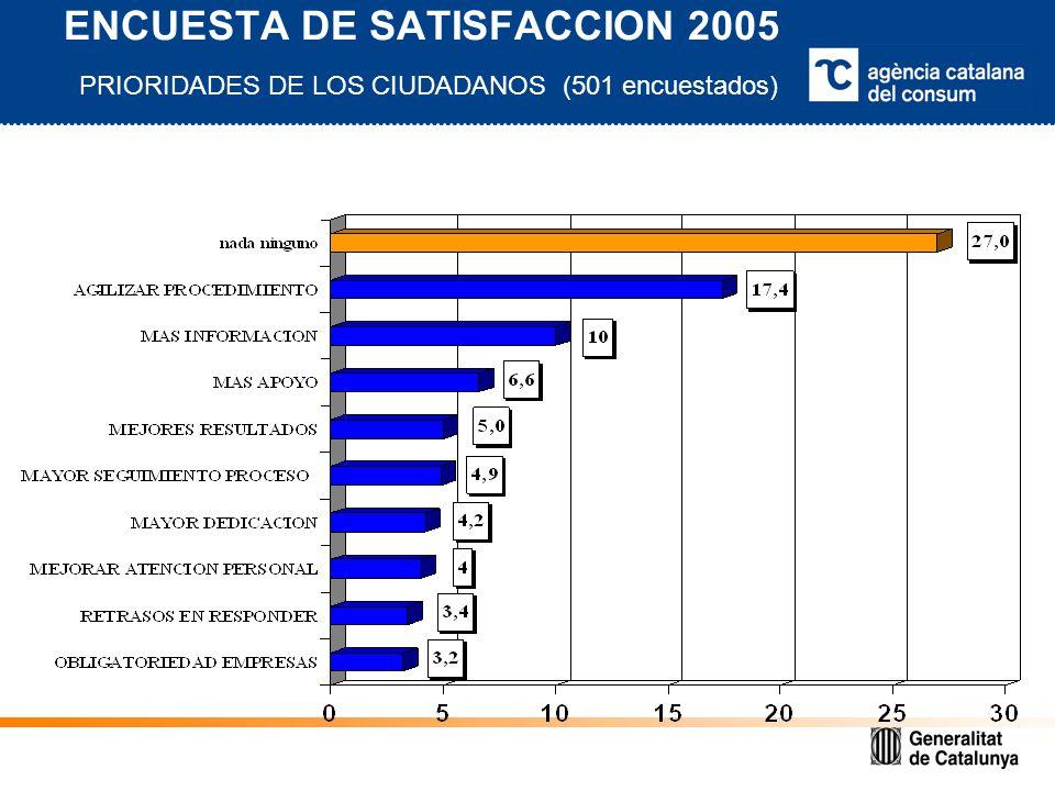 ENCUESTA DE SATISFACCION 2005 PRIORIDADES DE LOS CIUDADANOS (501 encuestados)