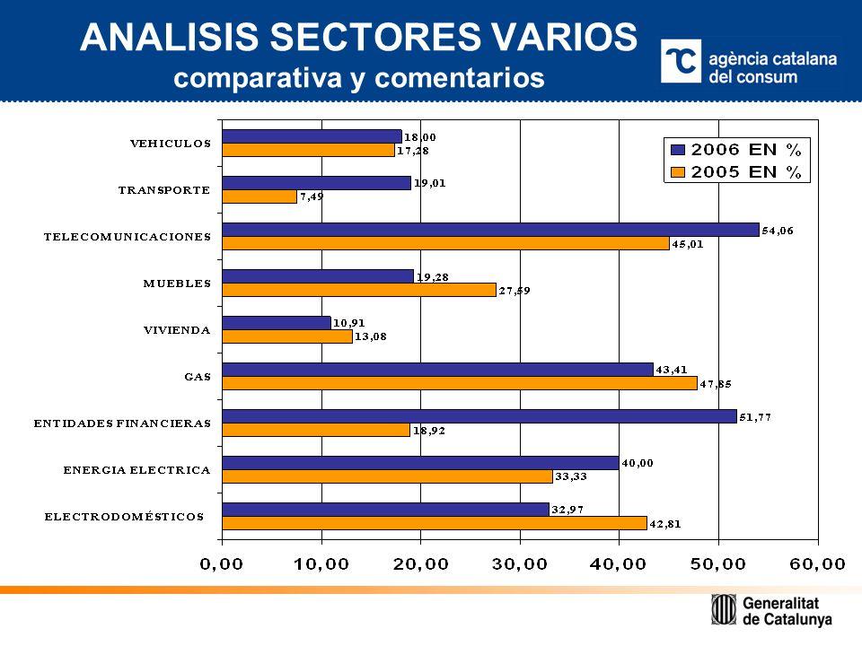ANALISIS SECTORES VARIOS comparativa y comentarios