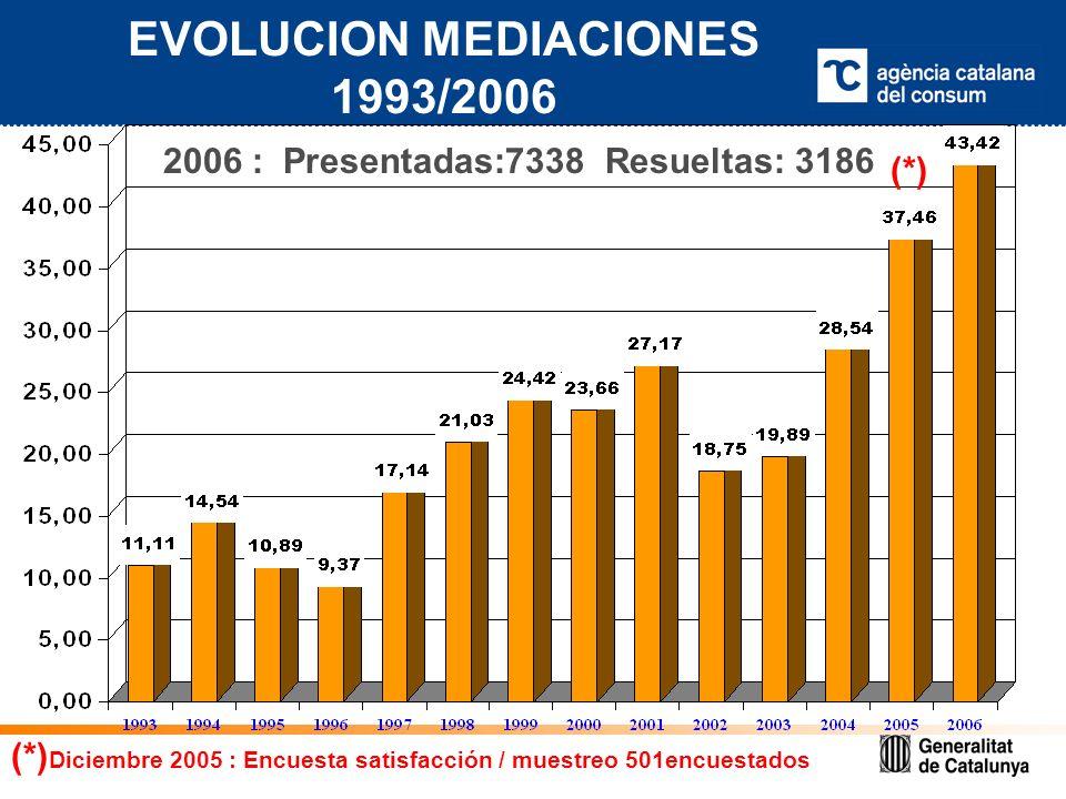EVOLUCION MEDIACIONES 1993/2006 2006 : Presentadas:7338 Resueltas: 3186 (*) (*) Diciembre 2005 : Encuesta satisfacción / muestreo 501encuestados