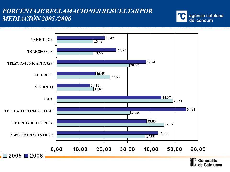 PORCENTAJE RECLAMACIONES RESUELTAS POR MEDIACIÓN 2005 /2006