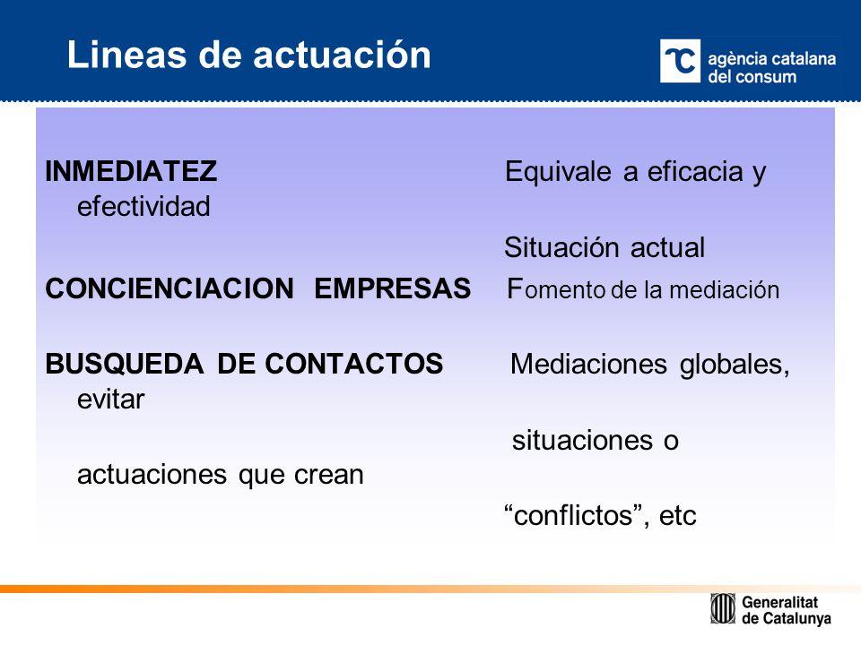 Lineas de actuación INMEDIATEZ Equivale a eficacia y efectividad Situación actual CONCIENCIACION EMPRESAS F omento de la mediación BUSQUEDA DE CONTACTOS Mediaciones globales, evitar situaciones o actuaciones que crean conflictos, etc