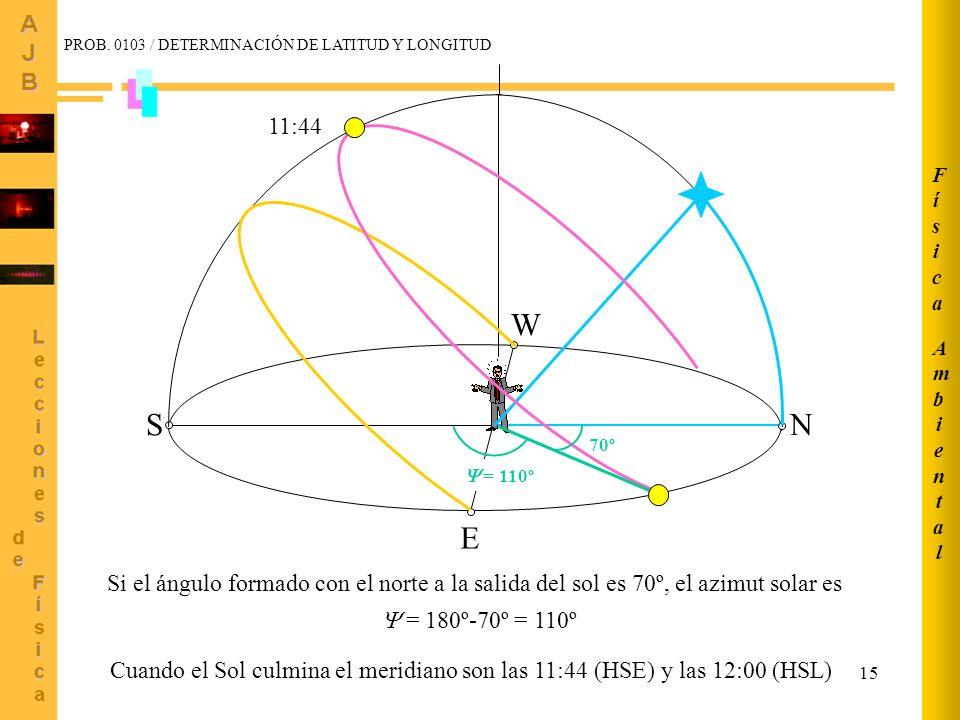 15 W E S N = 110º Si el ángulo formado con el norte a la salida del sol es 70º, el azimut solar es = 180º-70º = 110º 70º 11:44 AmbientalAmbiental Físi