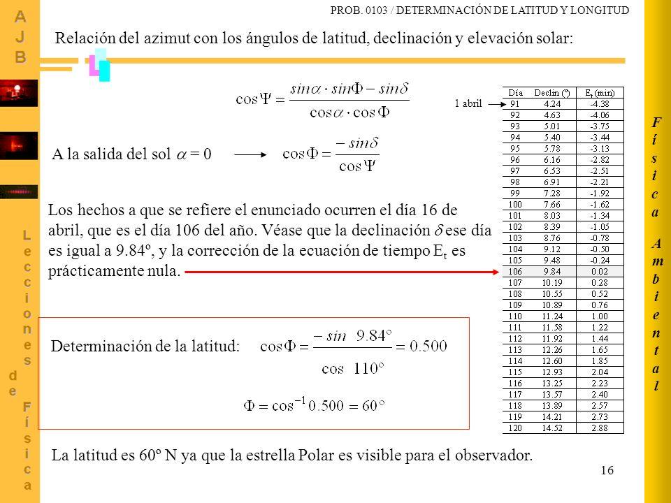 16 Relación del azimut con los ángulos de latitud, declinación y elevación solar: A la salida del sol = 0 Los hechos a que se refiere el enunciado ocu