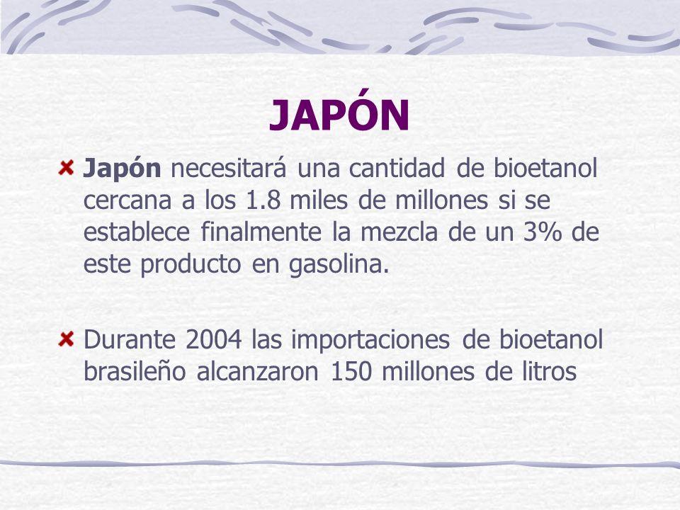 JAPÓN Japón necesitará una cantidad de bioetanol cercana a los 1.8 miles de millones si se establece finalmente la mezcla de un 3% de este producto en