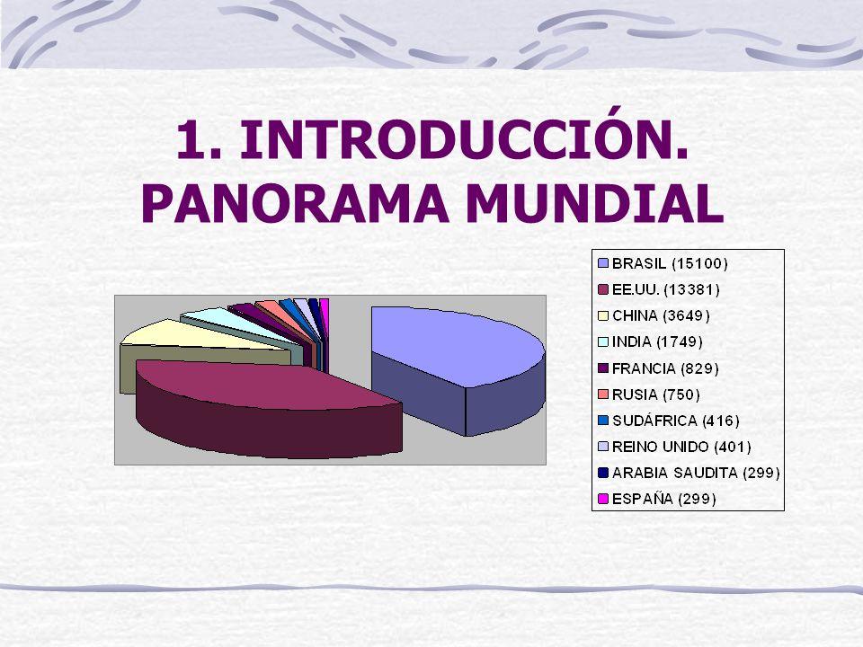 1. INTRODUCCIÓN. PANORAMA MUNDIAL