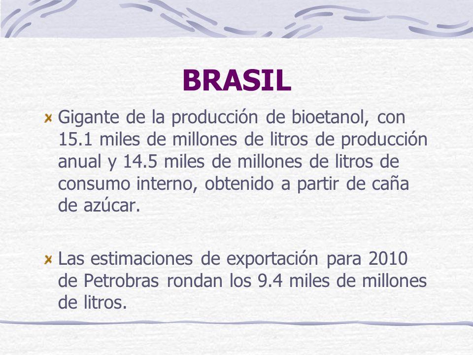 BRASIL Gigante de la producción de bioetanol, con 15.1 miles de millones de litros de producción anual y 14.5 miles de millones de litros de consumo i