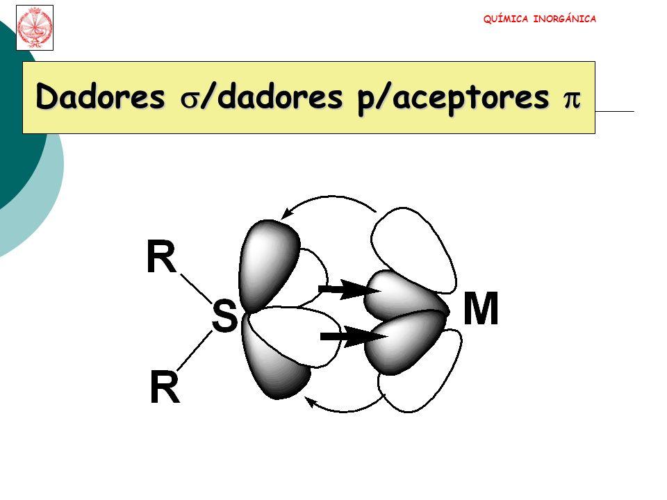 H 2 O ACUOO 2- OXO NH 3 AMIN/NOO 2 2- PEROXO CO CARBONILOO 2 - SUPEROXO CN - CIANOO 2 DIOXÍGENO F - FLUOROH 2 DIHIDRÓGENO Cl - CLORON 2 DINITRÓGENO Br - BROMOPR 3 FOSFINA I - YODONO NITROSIL(O) -SCN TIOCIANATOCH 2 =CH 2 ETILENO -NCS ISOTIOCIANATOH 2 NCH 2 CH 2 NH 2 ETILENODIAMINA (en) NH 2 - AMIDO PIRIDINA (py) OH - HIDROXO ACETILACETONATO (acac - ) QUÍMICA INORGÁNICA LIGANDOS