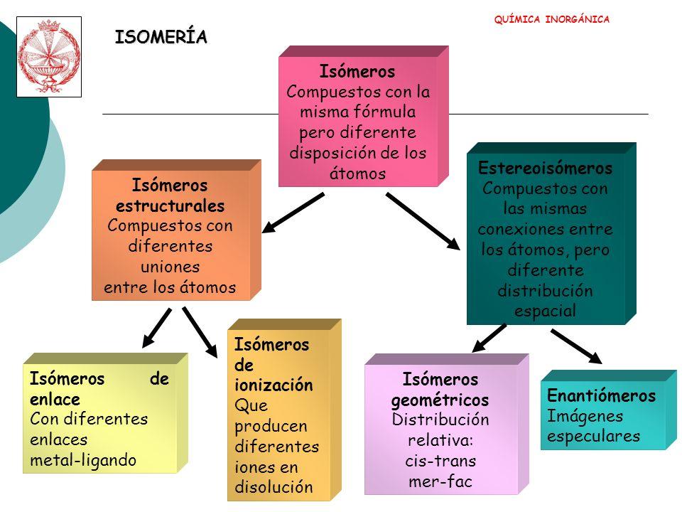 ISOMERÍA DE ENLACE QUÍMICA INORGÁNICA
