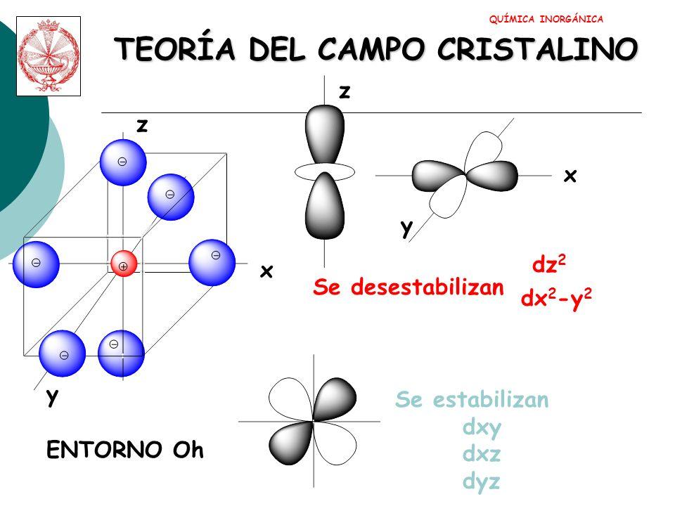 QUÍMICA INORGÁNICA Entorno En campo esférico octaédrico egeg t 2g
