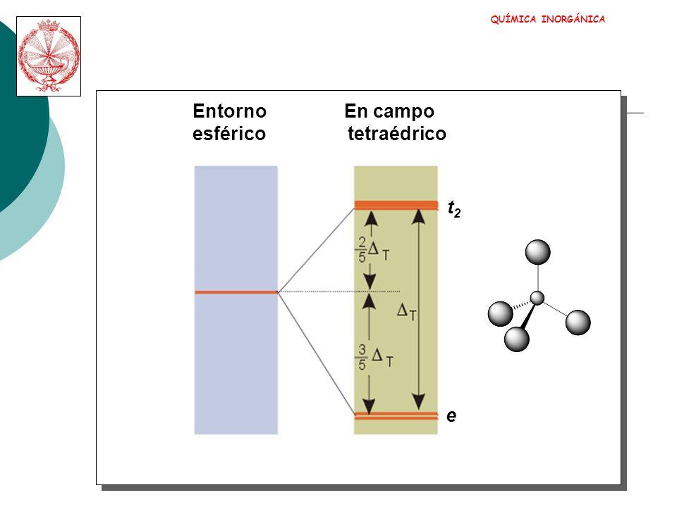 QUÍMICA INORGÁNICA ENTORNO D4h-pc y x z Se estabilizan los orbitales que tienen componente z dxz dyz dz 2 Se desestabilizan los orbitales que tienen componentes x e y dxy dx 2 -y 2
