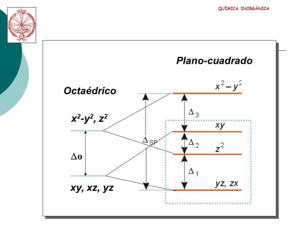 QUÍMICA INORGÁNICA ENERGÍA DE ESTABILIZACIÓN PRODUCIDA POR EL CAMPO +3/5 o -2/5 o +3/5 o Ee= 3.(-2/5 o)+1.(3/5 o)=-3/5 o CAMPO DÉBIL CONFIGURACIÓN DE ALTO SPIN Ee= 4.(-2/5 o)=-8/5 o (+ P) CAMPO INTENSO CONFIGURACIÓN DE BAJO SPIN d4d4 d4d4