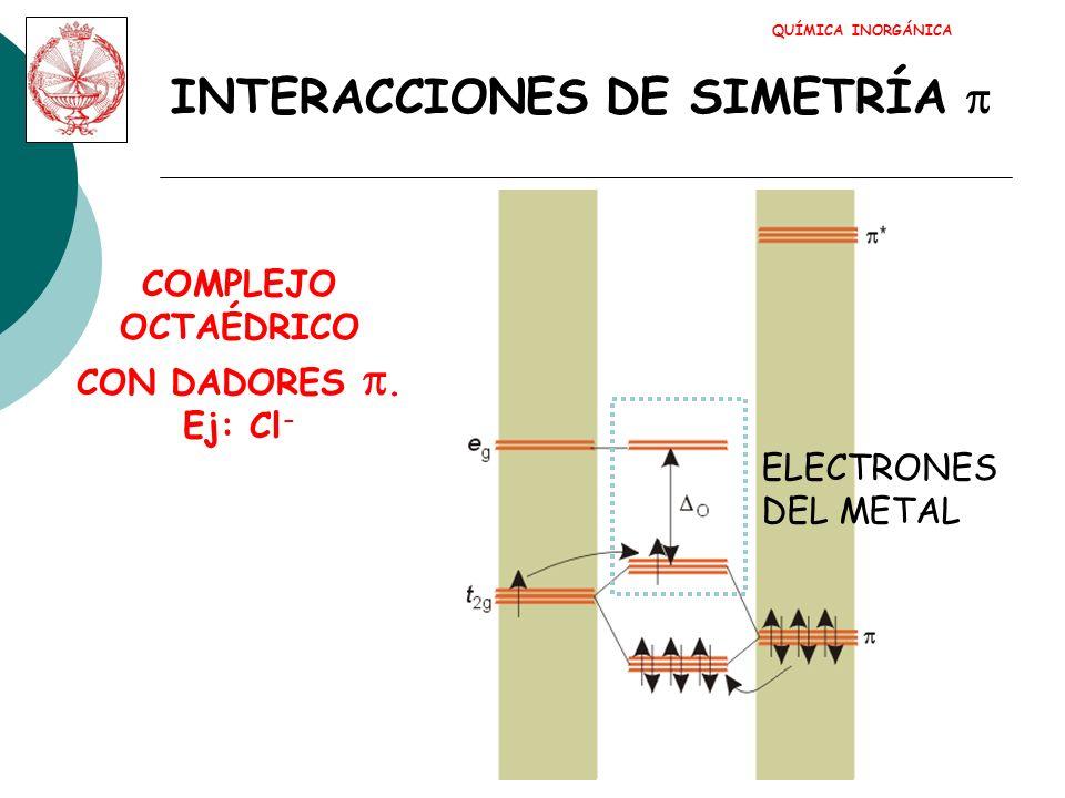 QUÍMICA INORGÁNICA INTERACCIONES DE SIMETRÍA COMPLEJO OCTAÉDRICO CON ACEPTORES.